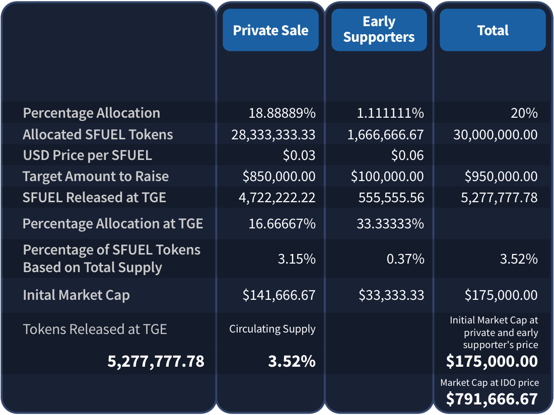 Initial Market Cap Table