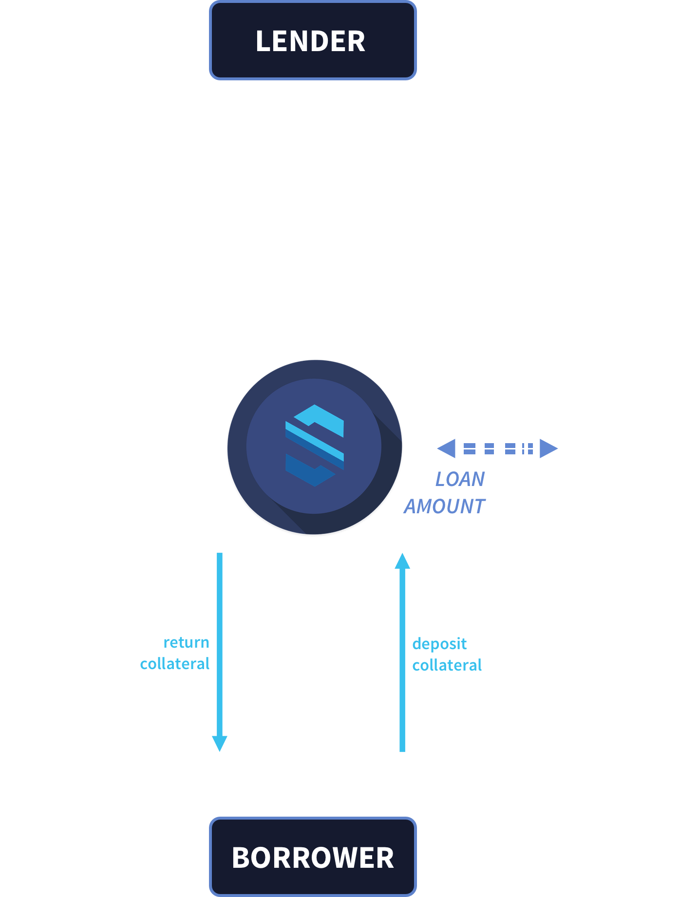 Loan Contract Flowchart